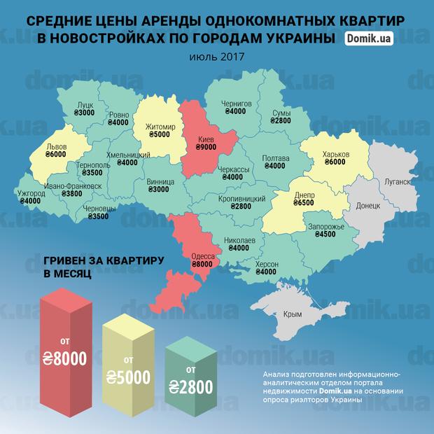 В інфографіці показані середні ціни на оренду однокімнатних квартир в новобудовах, розташованих на околицях обласних центрів України, станом на липень 2017 року
